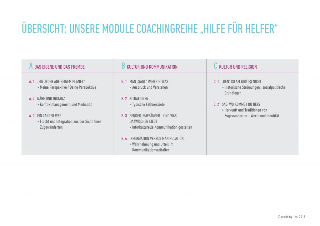 Übersicht Module_Hilfe fuer Helfer_Chemnitz2018